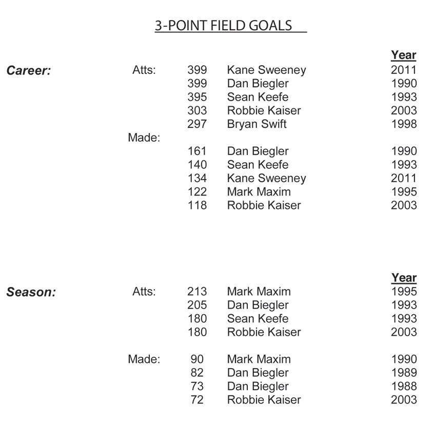 Individual Offensive Records Three Point Field Goal